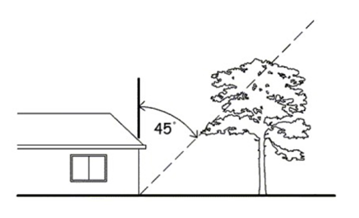 Diagram showing a profile of a house and an angle of 45 degress between the end of the house and a tree
